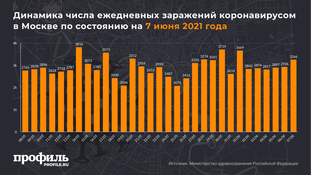 Динамика числа ежедневных заражений коронавирусом в Москве по состоянию на 7 июня 2021 года