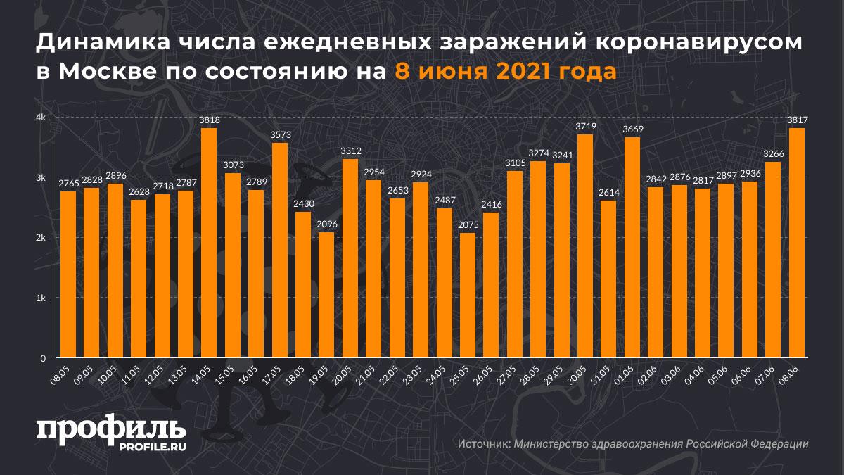 Динамика числа ежедневных заражений коронавирусом в Москве по состоянию на 8 июня 2021 года