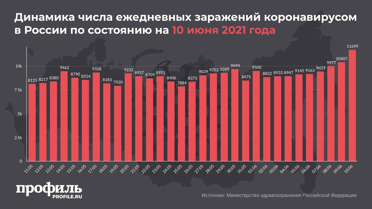 Динамика числа ежедневных заражений коронавирусом в России по состоянию на 10 июня 2021 года