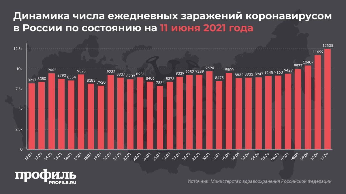 Динамика числа ежедневных заражений коронавирусом в России по состоянию на 11 июня 2021 года