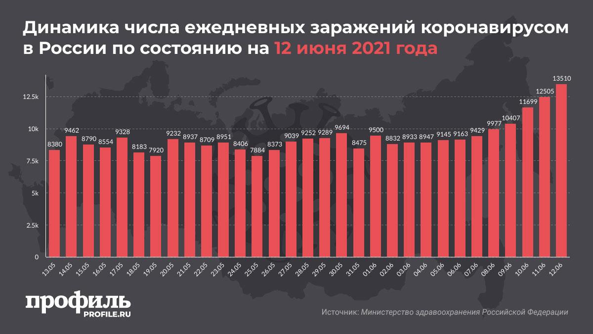 Динамика числа ежедневных заражений коронавирусом в России по состоянию на 12 июня 2021 года