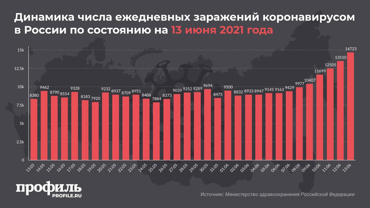 Динамика числа ежедневных заражений коронавирусом в России по состоянию на 13 июня 2021 года
