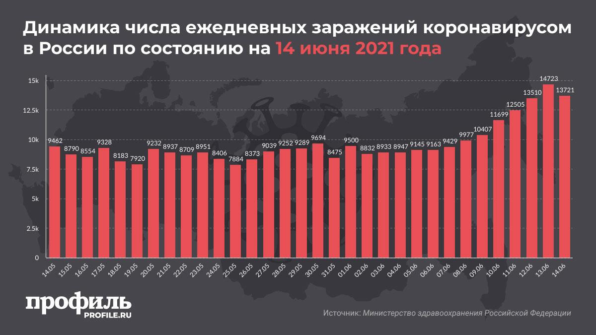 Динамика числа ежедневных заражений коронавирусом в России по состоянию на 14 июня 2021 года