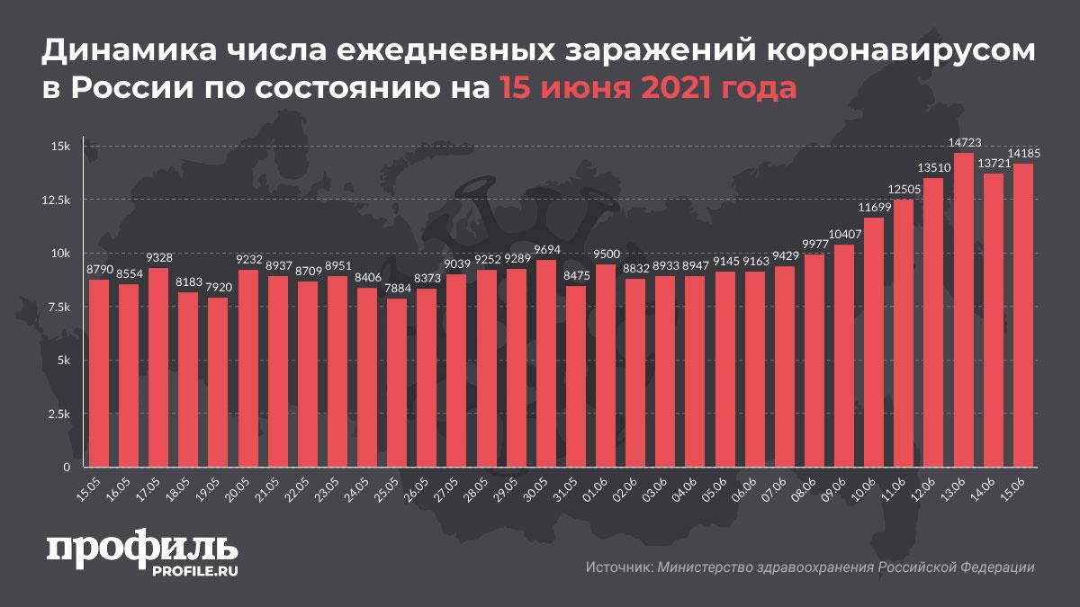 Динамика числа ежедневных заражений коронавирусом в России по состоянию на 15 июня 2021 года