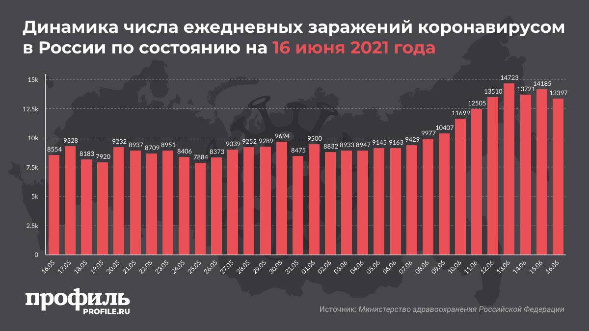 Динамика числа ежедневных заражений коронавирусом в России по состоянию на 16 июня 2021 года