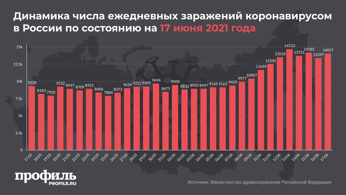 Динамика числа ежедневных заражений коронавирусом в России по состоянию на 17 июня 2021 года