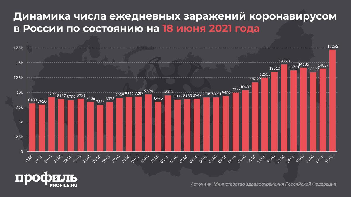 Динамика числа ежедневных заражений коронавирусом в России по состоянию на 18 июня 2021 года