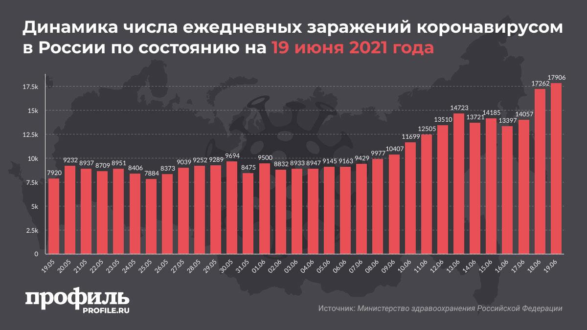 Динамика числа ежедневных заражений коронавирусом в России по состоянию на 19 июня 2021 года