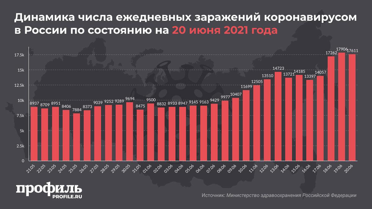 Динамика числа ежедневных заражений коронавирусом в России по состоянию на 20 июня 2021 года