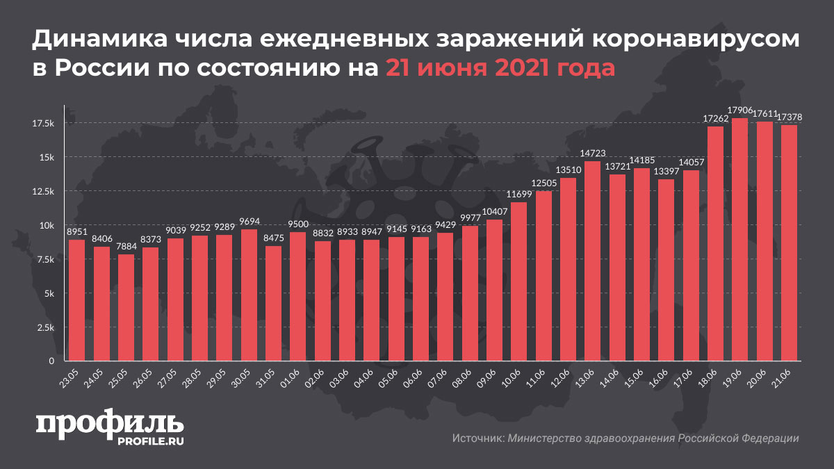Динамика числа ежедневных заражений коронавирусом в России по состоянию на 21 июня 2021 года
