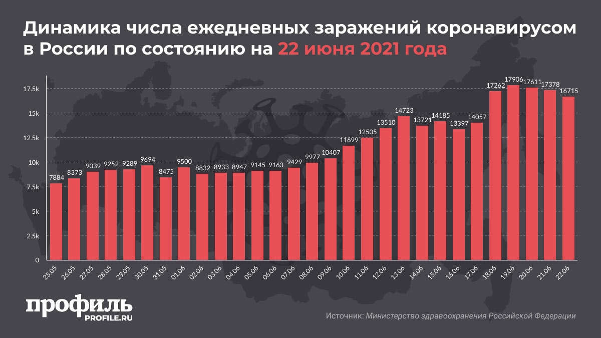 Динамика числа ежедневных заражений коронавирусом в России по состоянию на 22 июня 2021 года