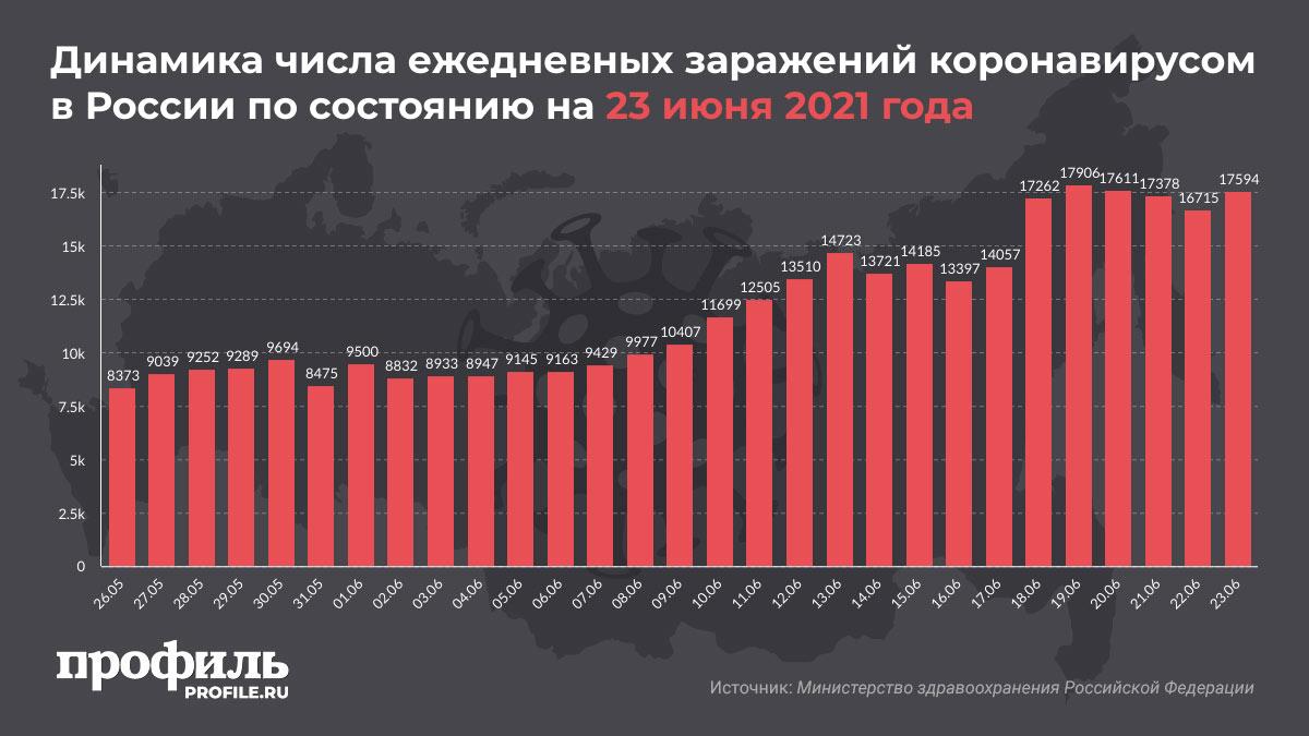 Динамика числа ежедневных заражений коронавирусом в России по состоянию на 23 июня 2021 года