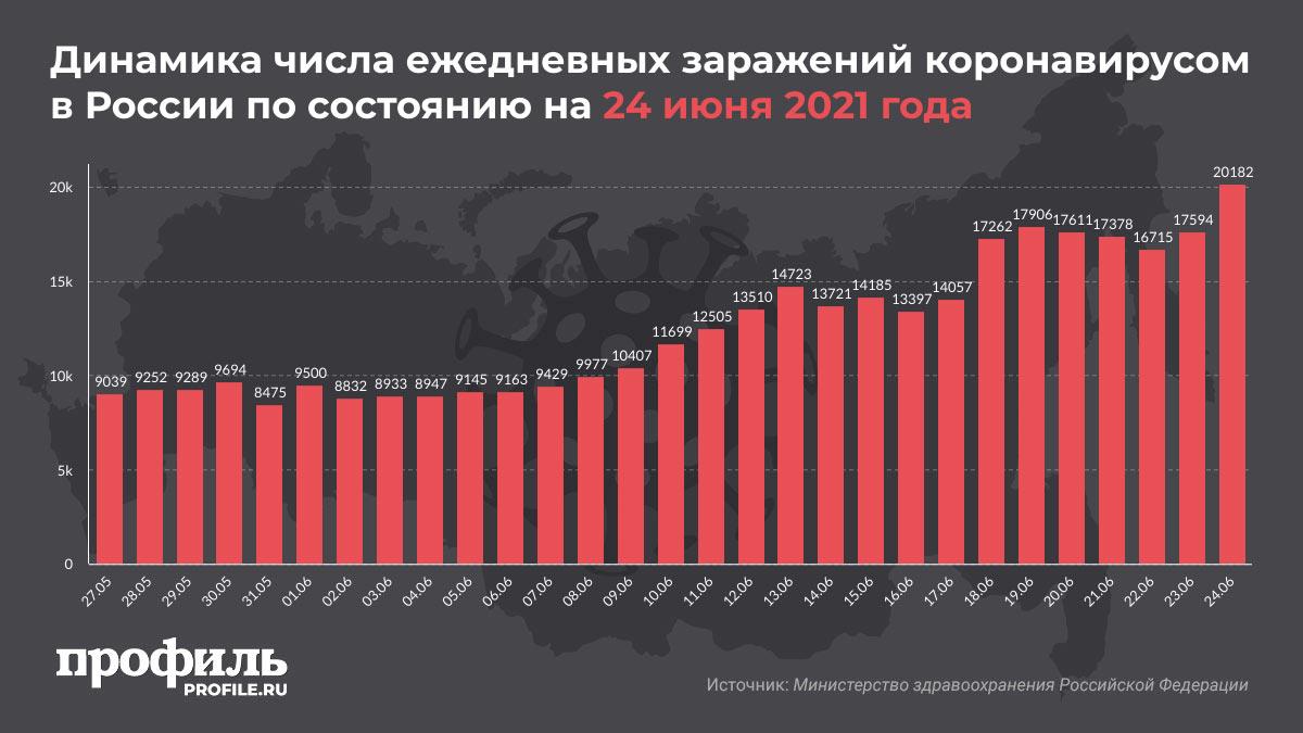 Динамика числа ежедневных заражений коронавирусом в России по состоянию на 24 июня 2021 года