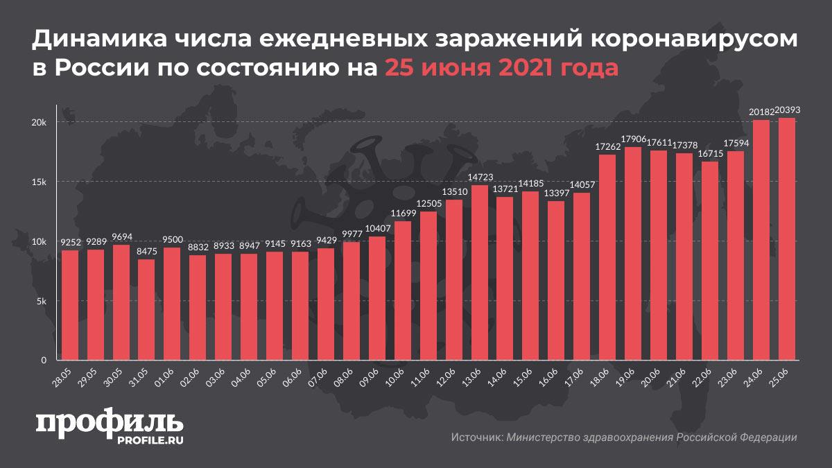 Динамика числа ежедневных заражений коронавирусом в России по состоянию на 25 июня 2021 года