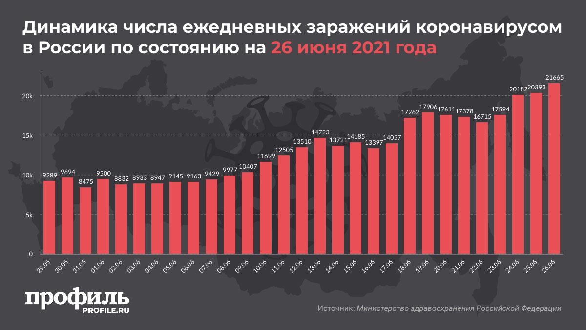 Динамика числа ежедневных заражений коронавирусом в России по состоянию на 26 июня 2021 года
