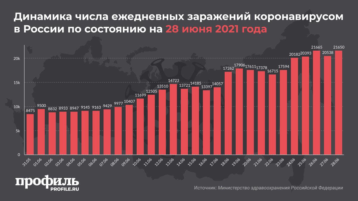Динамика числа ежедневных заражений коронавирусом в России по состоянию на 28 июня 2021 года