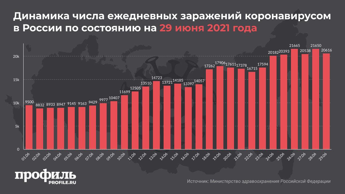 Динамика числа ежедневных заражений коронавирусом в России по состоянию на 29 июня 2021 года