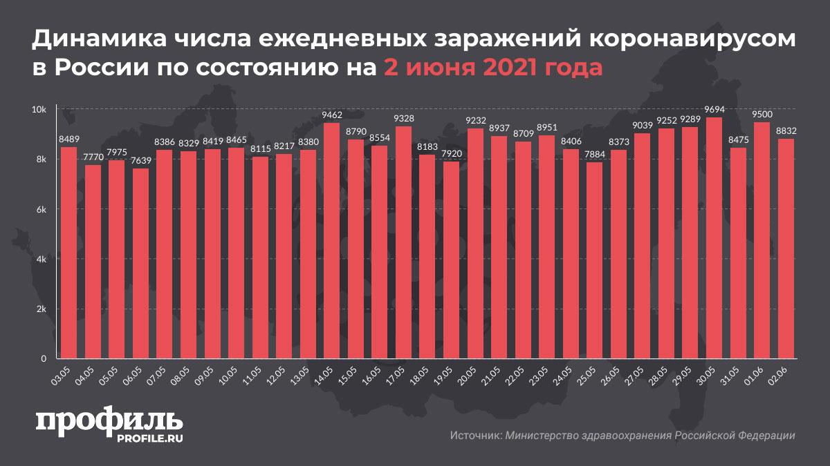 Динамика числа ежедневных заражений коронавирусом в России по состоянию на 2 июня 2021 года