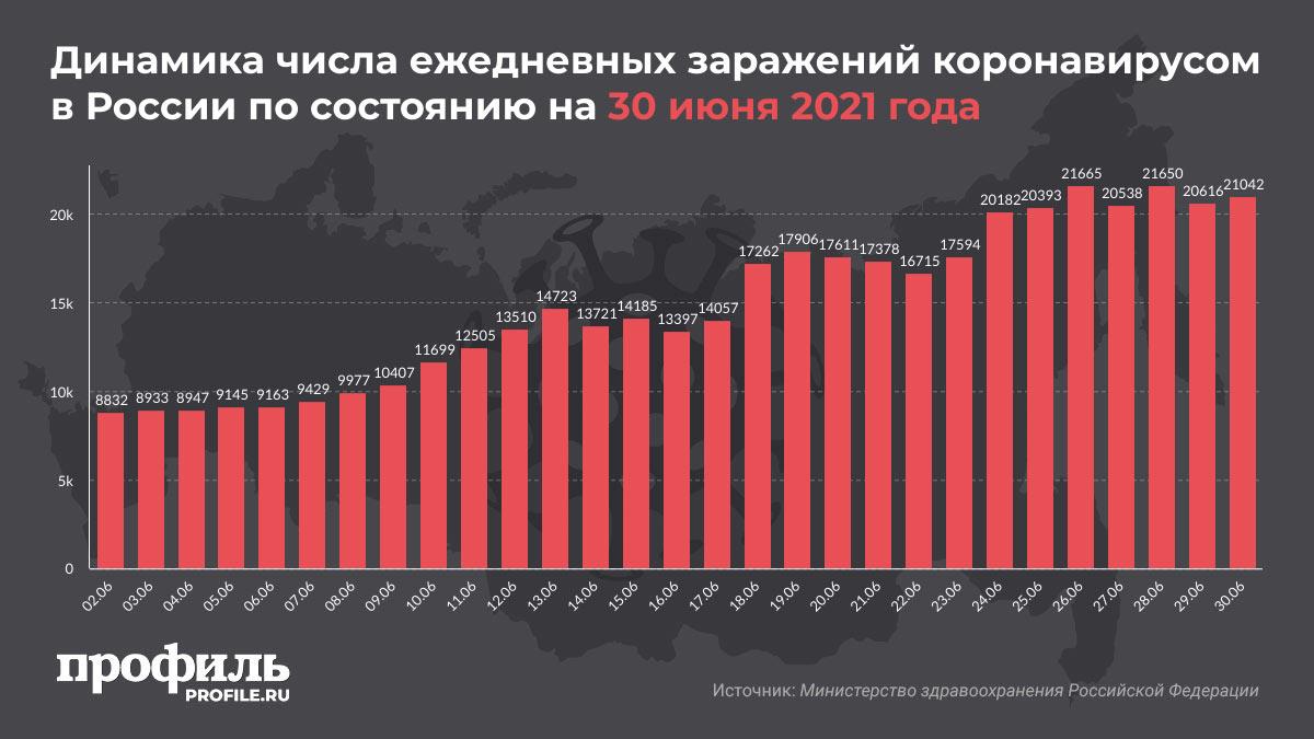 Динамика числа ежедневных заражений коронавирусом в России по состоянию на 30 июня 2021 года