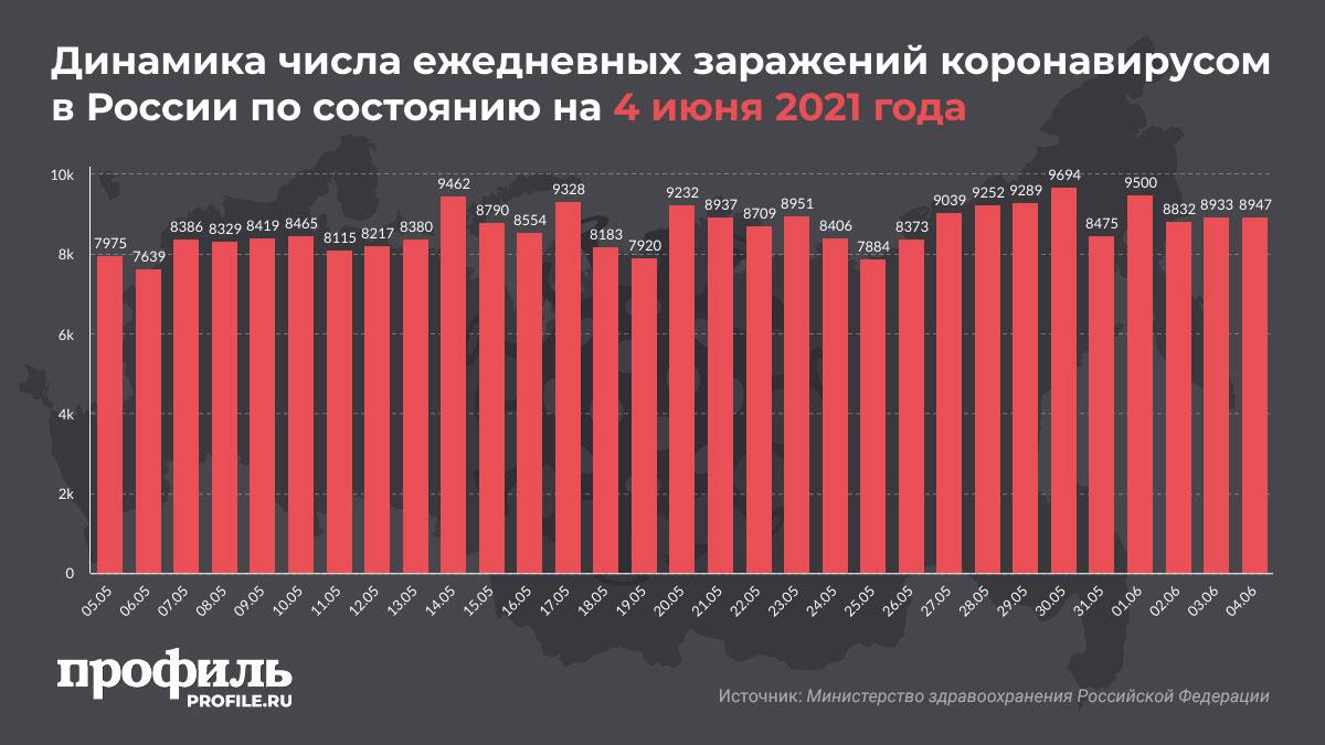 Динамика числа ежедневных заражений коронавирусом в России по состоянию на 4 июня 2021 года