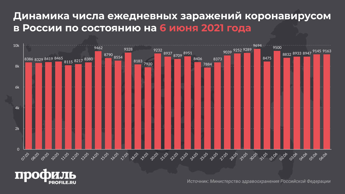 Динамика числа ежедневных заражений коронавирусом в России по состоянию на 6 июня 2021 года
