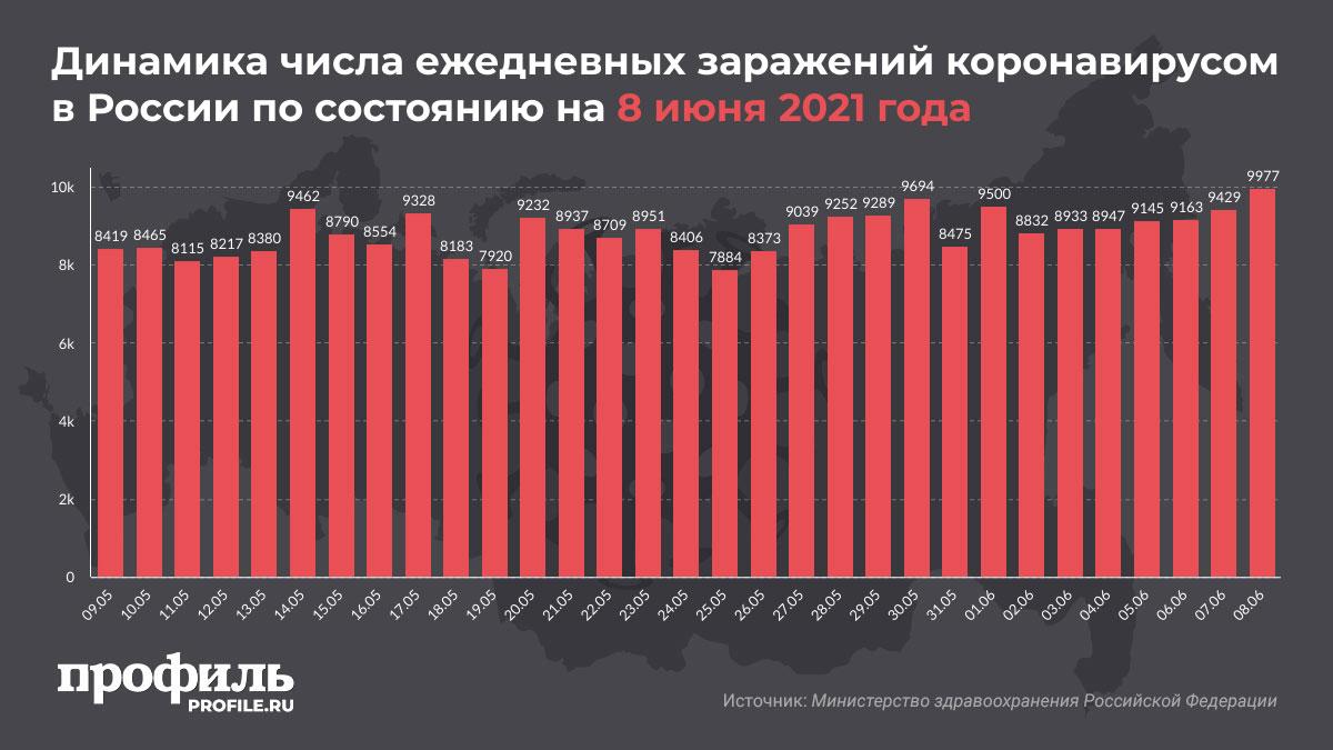 Динамика числа ежедневных заражений коронавирусом в России по состоянию на 8 июня 2021 года