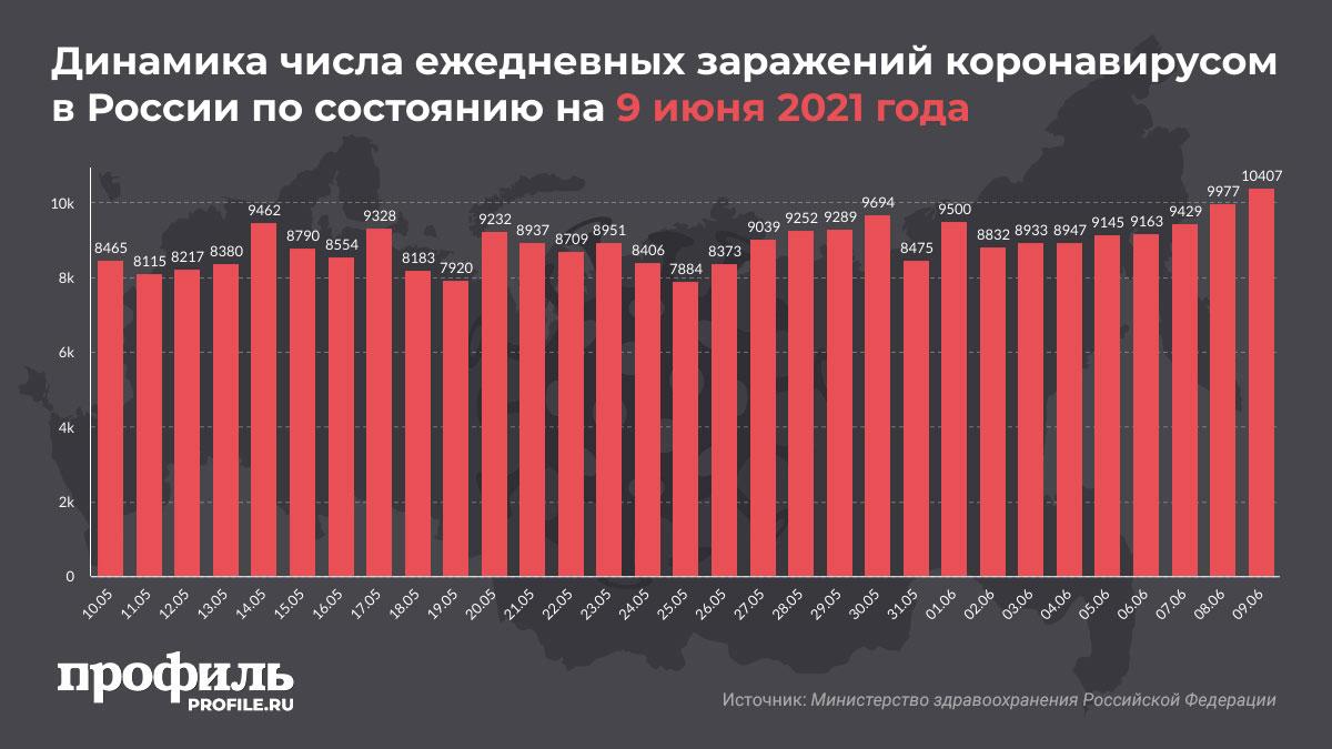 Динамика числа ежедневных заражений коронавирусом в России по состоянию на 9 июня 2021 года