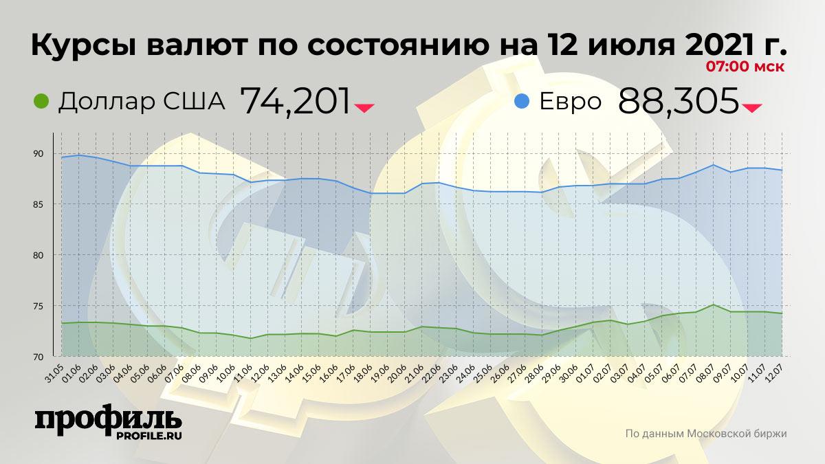 Курсы валют по состоянию на 12 июля 2021 г. 07:00 мск