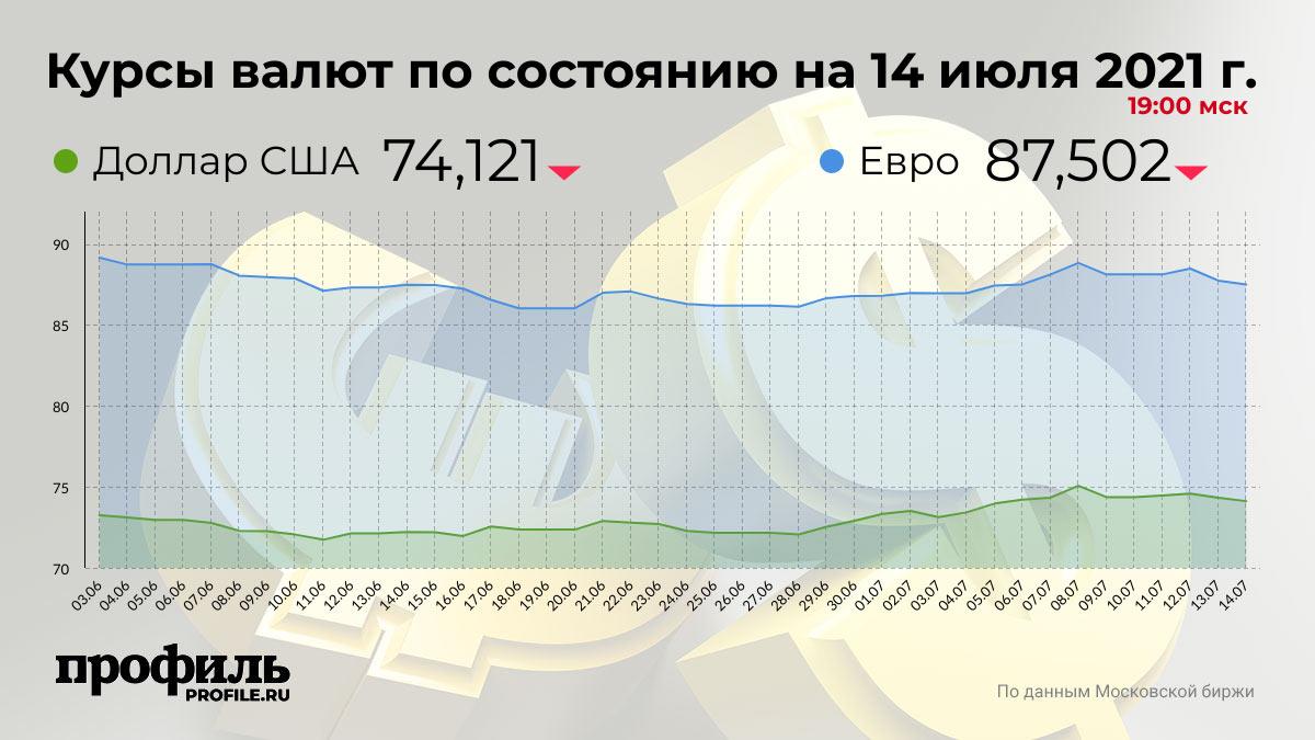 Курсы валют по состоянию на 14 июля 2021 г. 19:00 мск