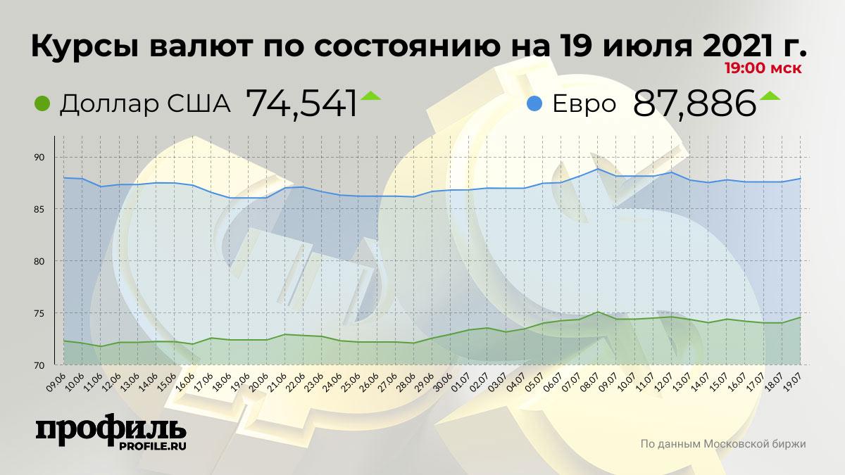Курсы валют по состоянию на 19 июля 2021 г. 19:00 мск