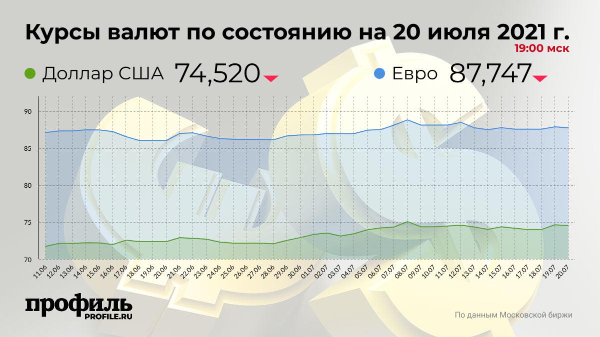 Курсы валют по состоянию на 20 июля 2021 г. 19:00 мск