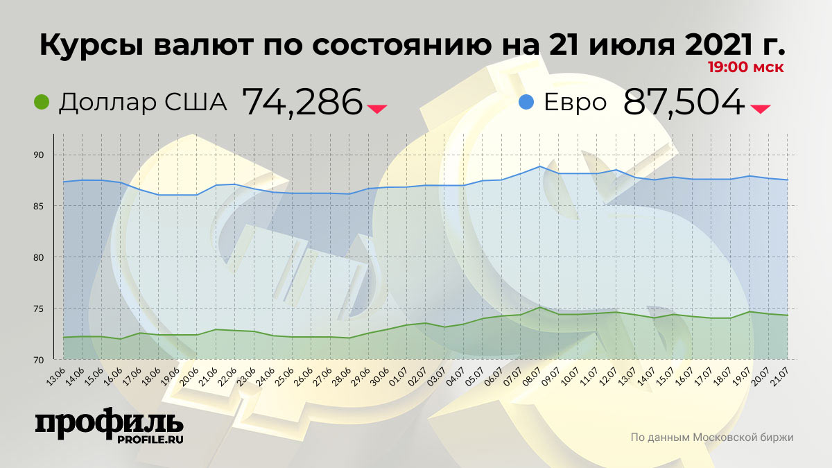 Курсы валют по состоянию на 21 июля 2021 г. 19:00 мск