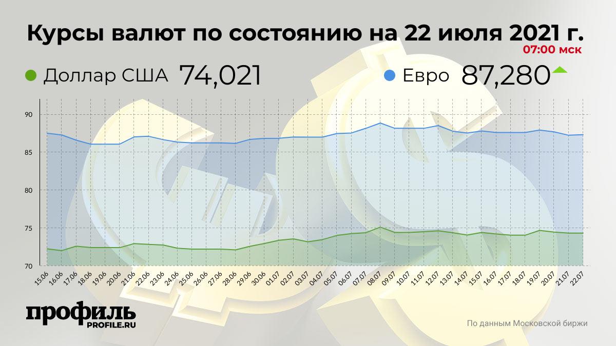 Курсы валют по состоянию на 22 июля 2021 г. 07:00 мск