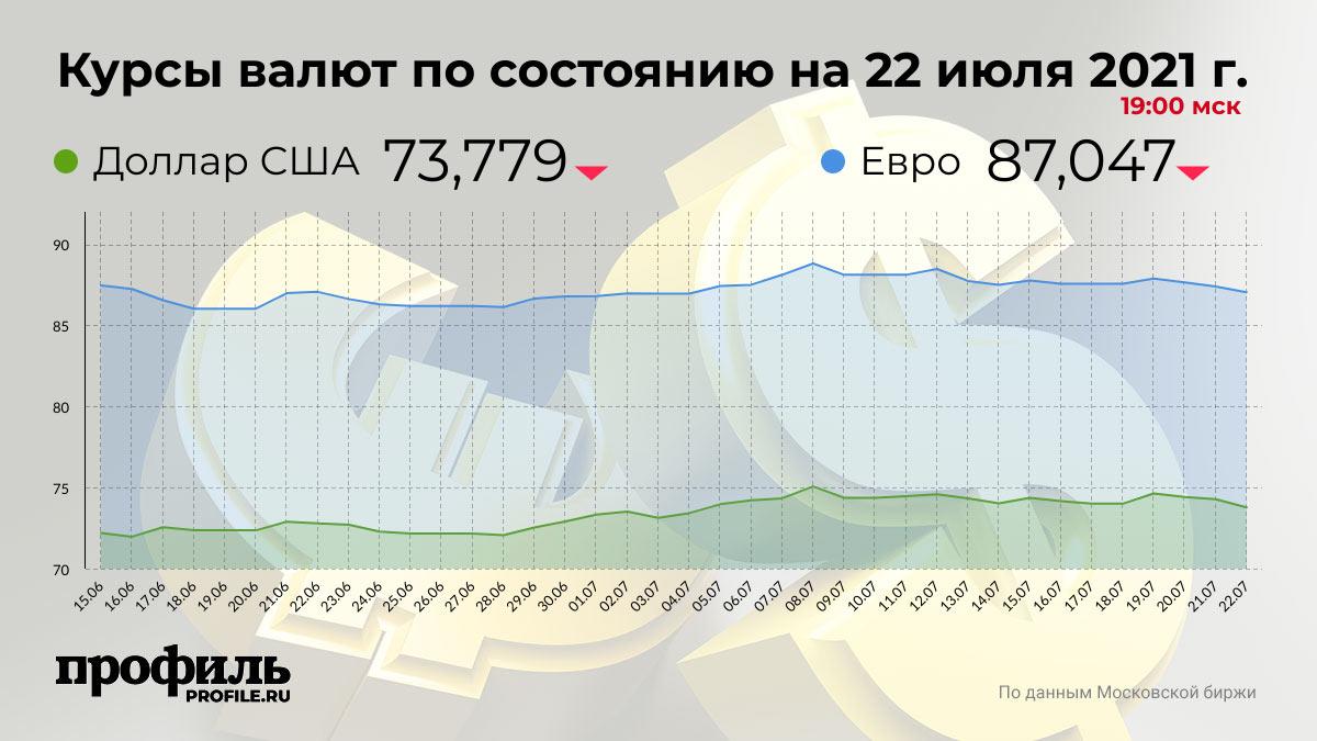 Курсы валют по состоянию на 22 июля 2021 г. 19:00 мск