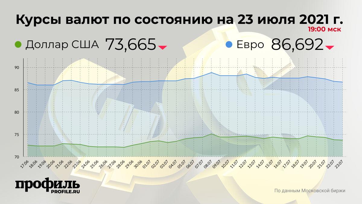 Курсы валют по состоянию на 23 июля 2021 г. 19:00 мск