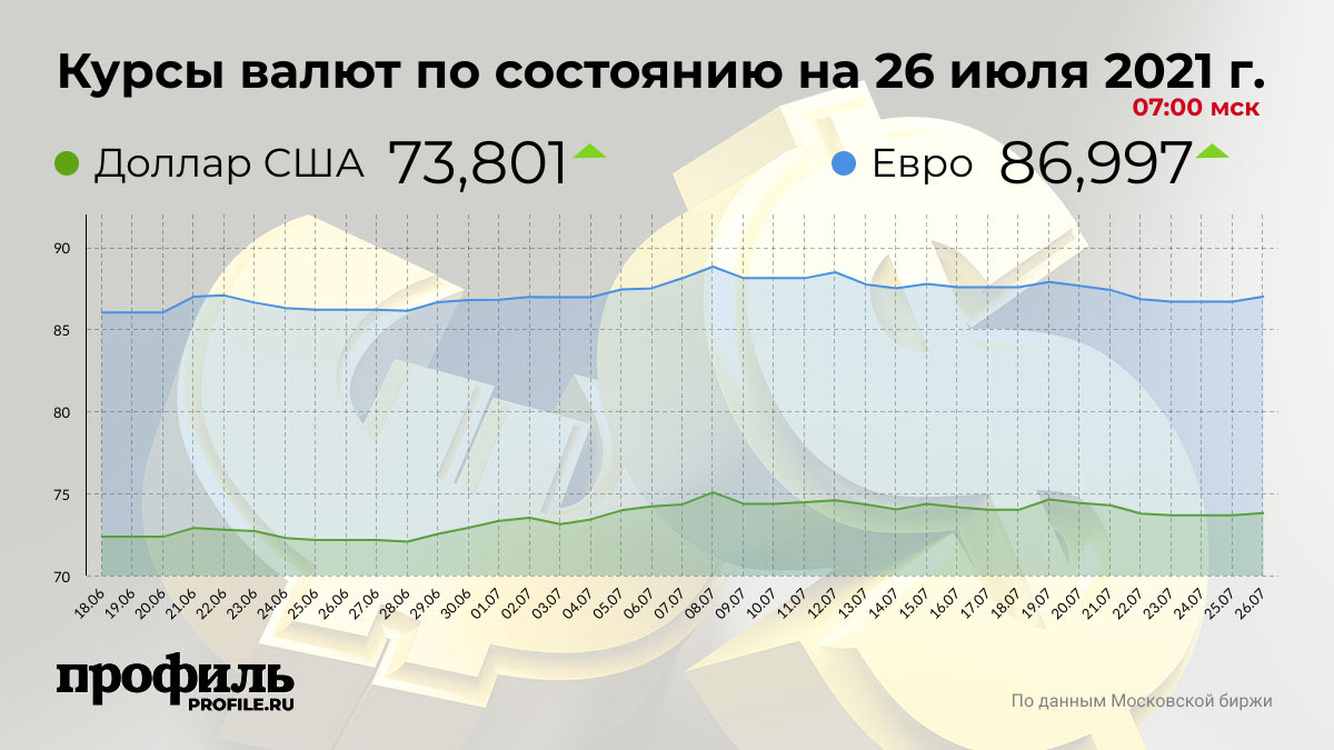 Курсы валют по состоянию на 26 июля 2021 г. 07:00 мск