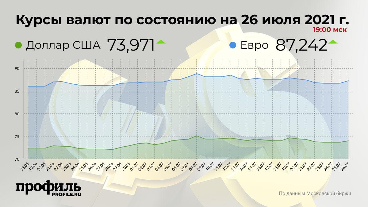 Курсы валют по состоянию на 26 июля 2021 г. 19:00 мск