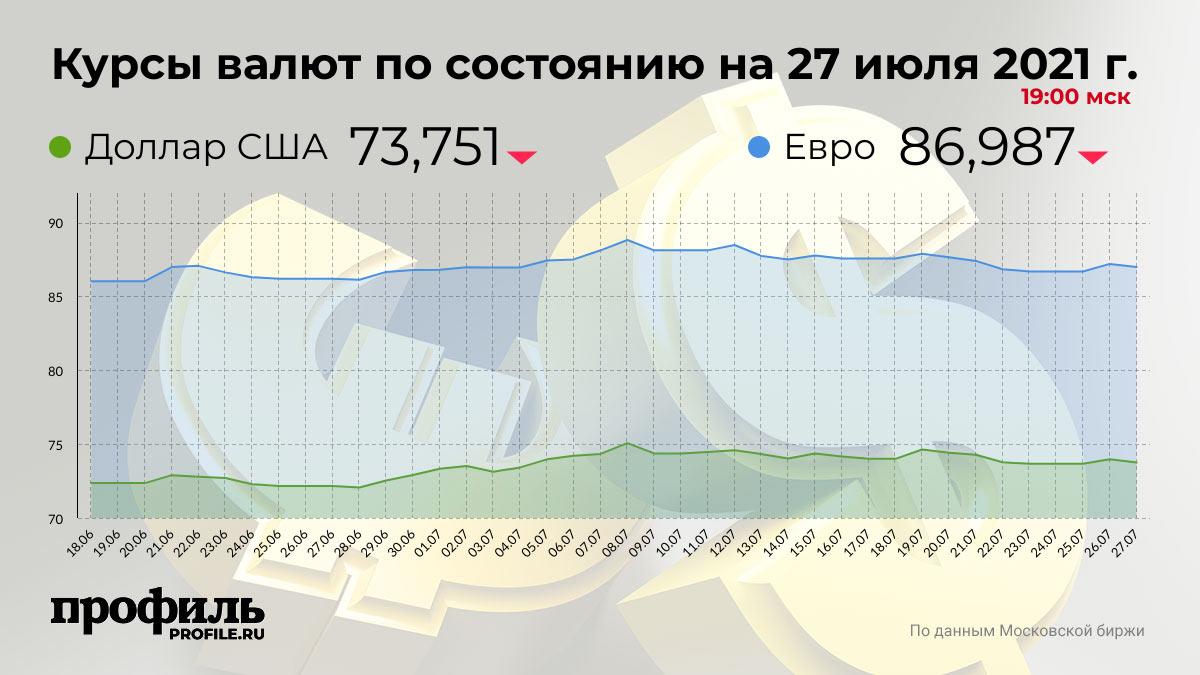 Курсы валют по состоянию на 27 июля 2021 г. 19:00 мск