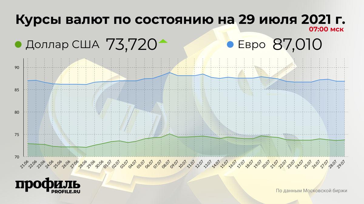 Курсы валют по состоянию на 29 июля 2021 г. 07:00 мск