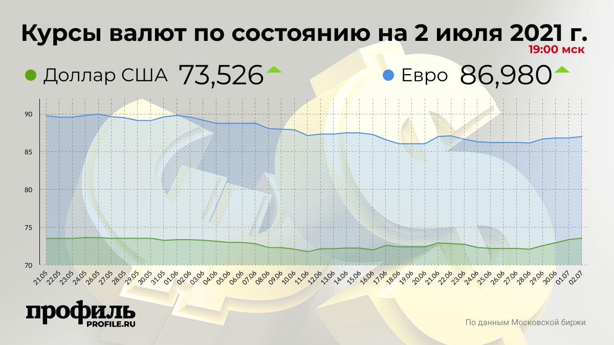 Курсы валют по состоянию на 2 июля 2021 г. 19:00 мск