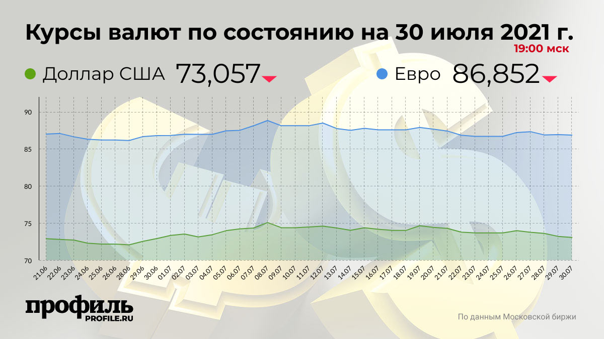 Курсы валют по состоянию на 30 июля 2021 г. 19:00 мск