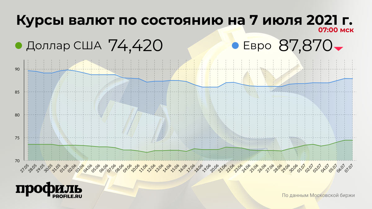 Курсы валют по состоянию на 7 июля 2021 г. 07:00 мск