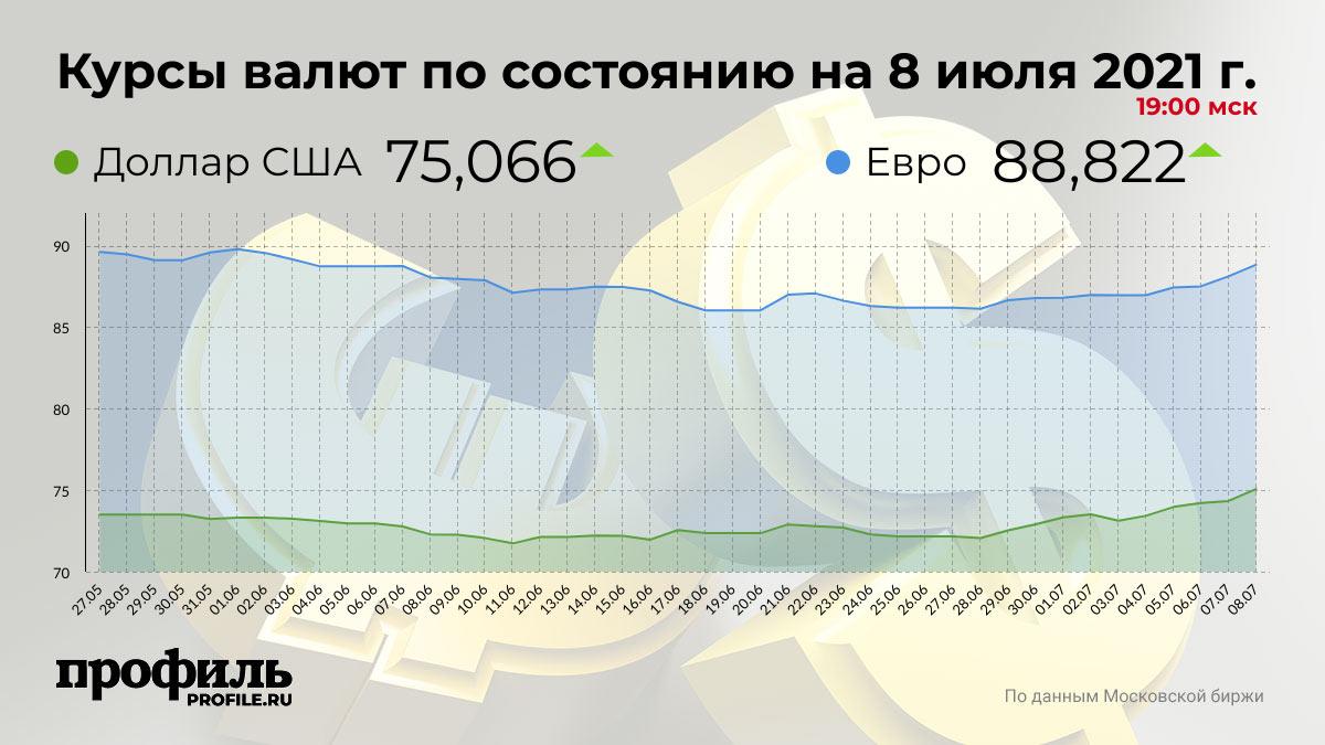 Курсы валют по состоянию на 8 июля 2021 г. 19:00 мск