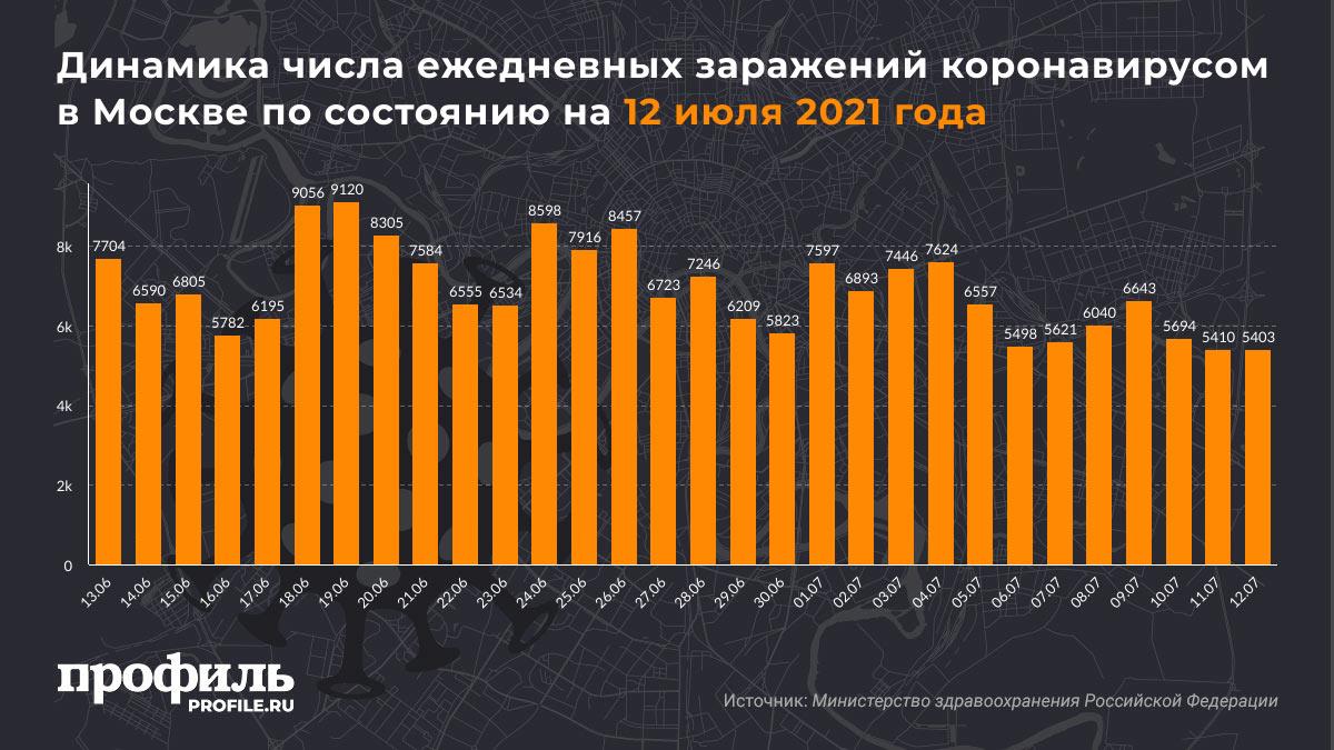 Динамика числа ежедневных заражений коронавирусом в Москве по состоянию на 12 июля 2021 года