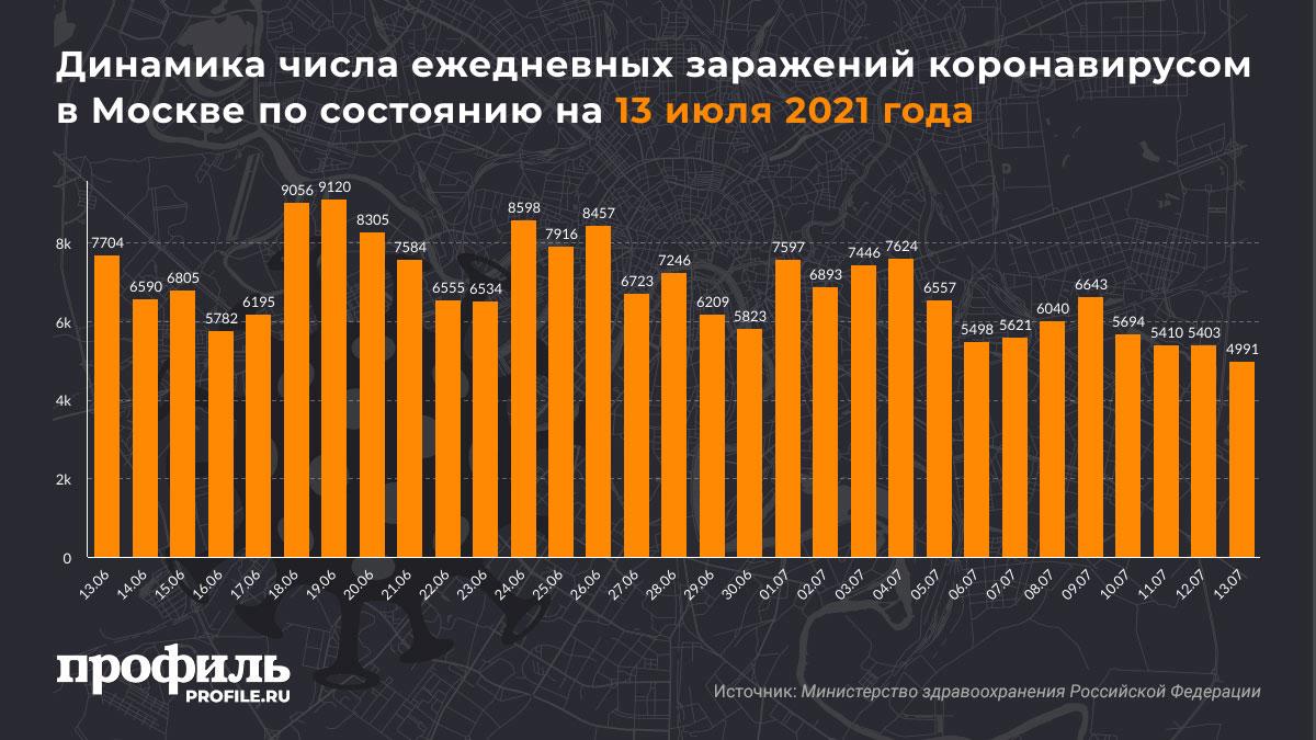 Динамика числа ежедневных заражений коронавирусом в Москве по состоянию на 13 июля 2021 года
