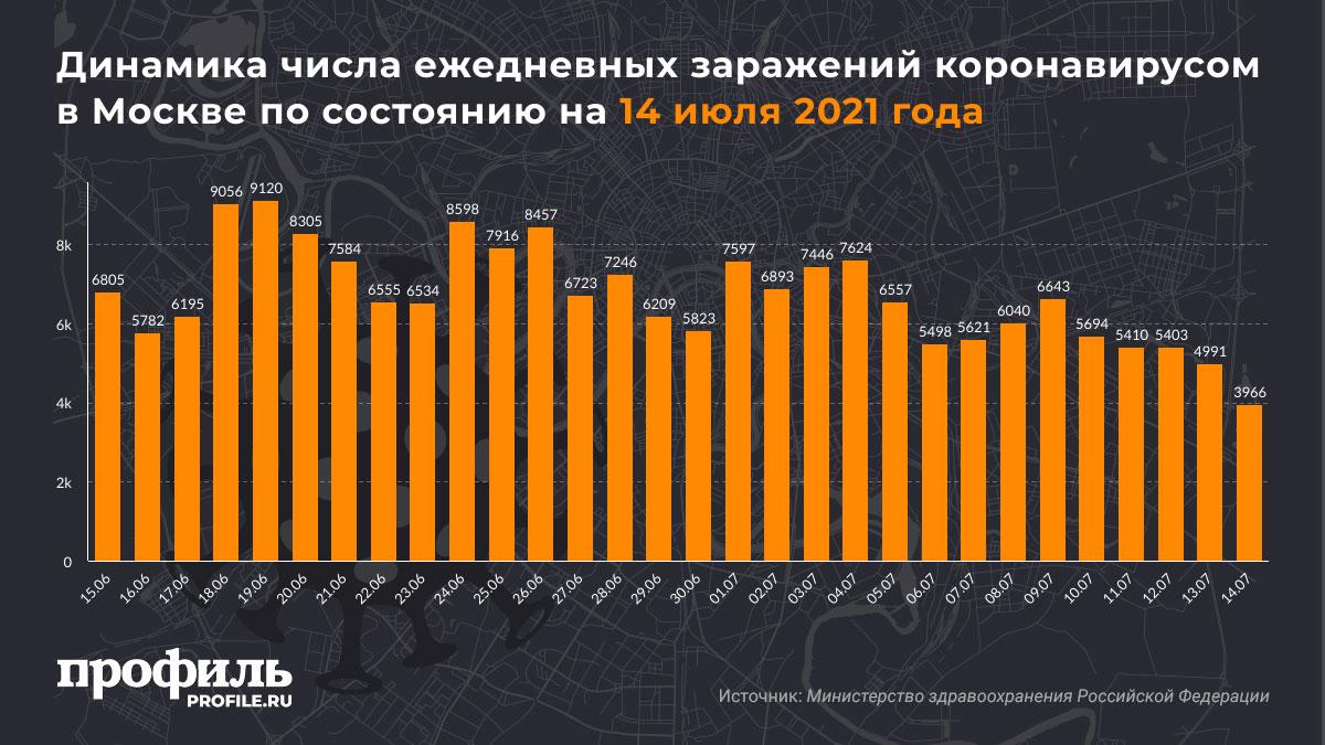 Динамика числа ежедневных заражений коронавирусом в Москве по состоянию на 14 июля 2021 года