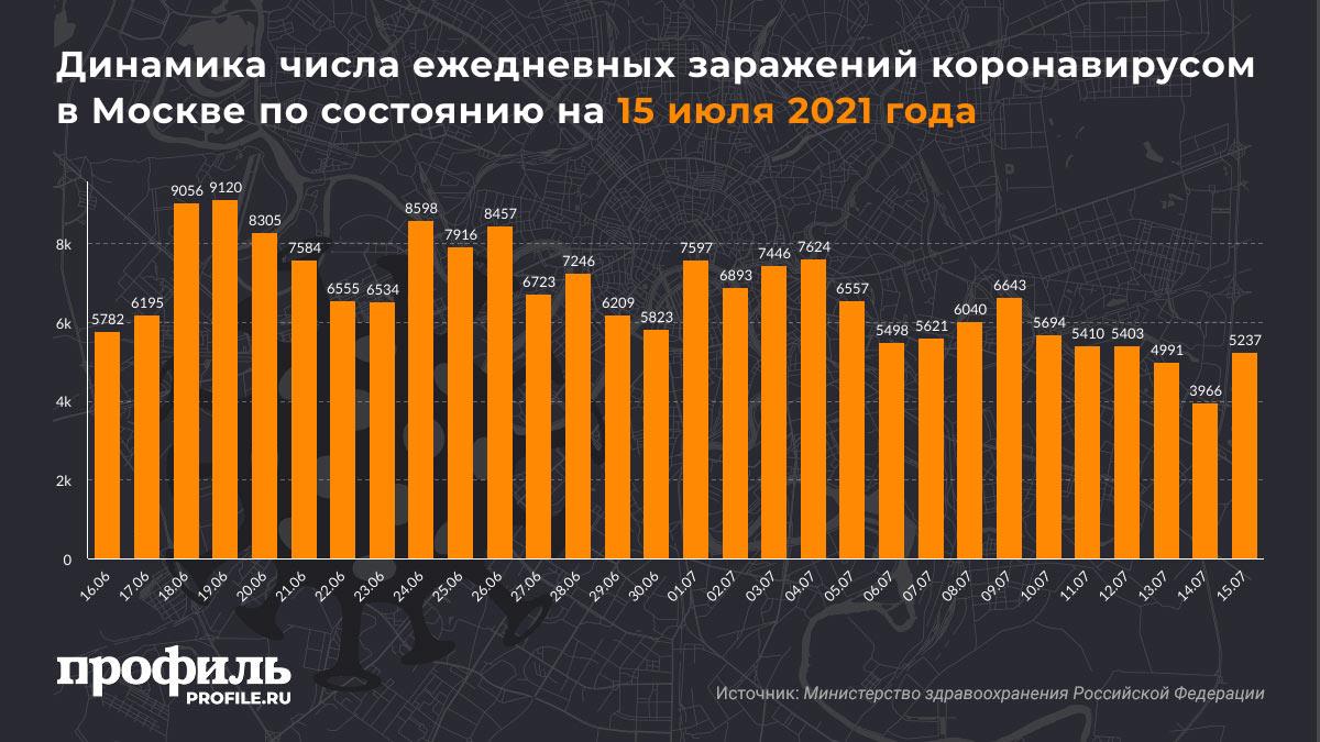 Динамика числа ежедневных заражений коронавирусом в Москве по состоянию на 15 июля 2021 года