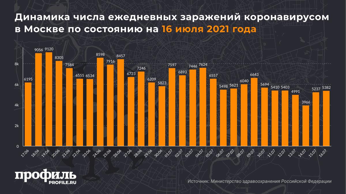 Динамика числа ежедневных заражений коронавирусом в Москве по состоянию на 16 июля 2021 года