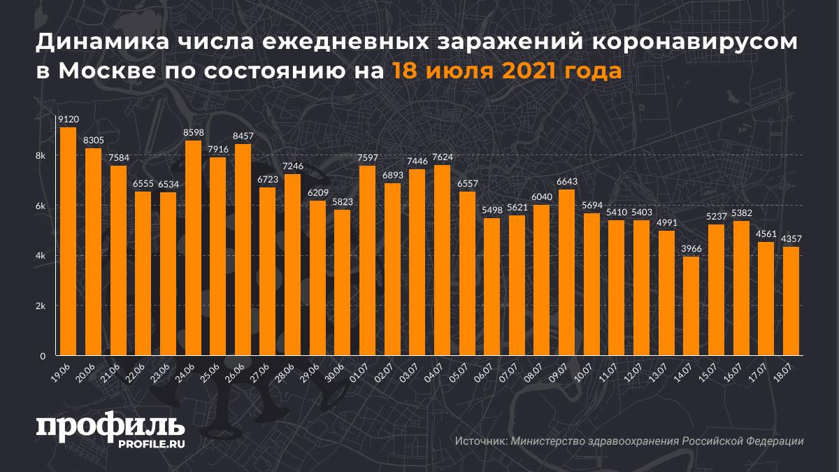 Динамика числа ежедневных заражений коронавирусом в Москве по состоянию на 18 июля 2021 года