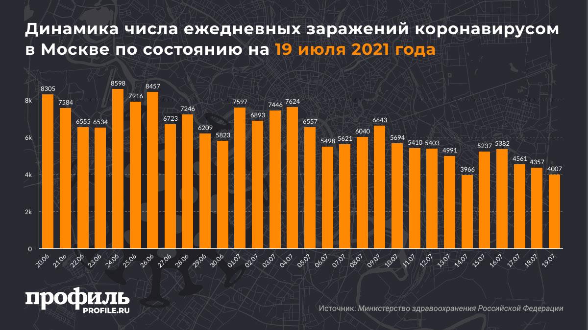 Динамика числа ежедневных заражений коронавирусом в Москве по состоянию на 19 июля 2021 года
